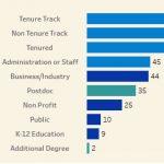 "Tenure-Track Jobs and ""Non-Elite"" Institutions"